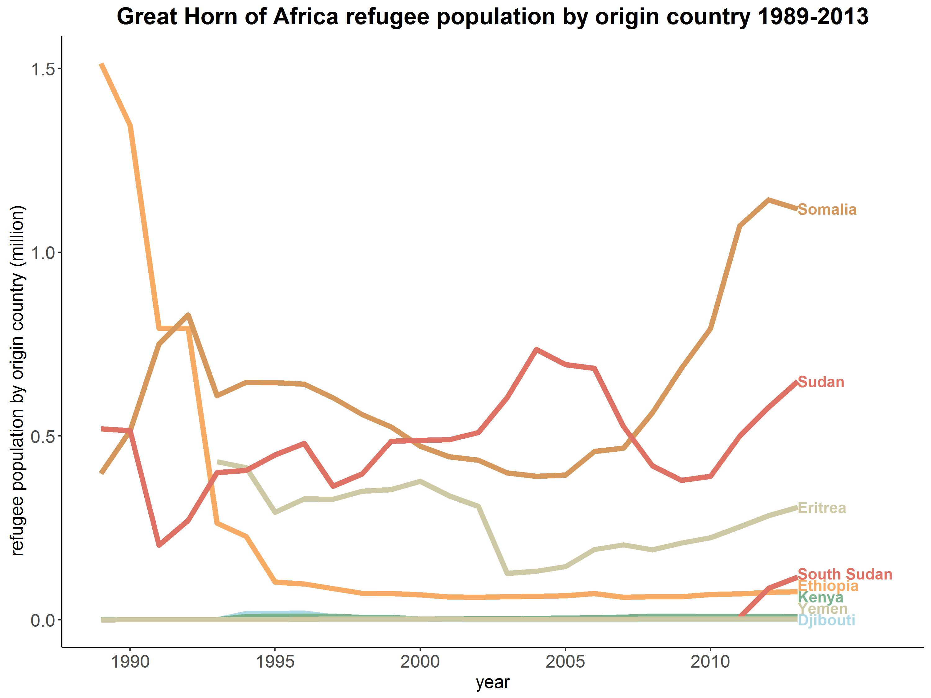 The Ethiopian Refugee Population Has Sharply Declined Until 1995 And Then Remained Stable The Eritrean Refugee Population Remained More Or Less On The Same